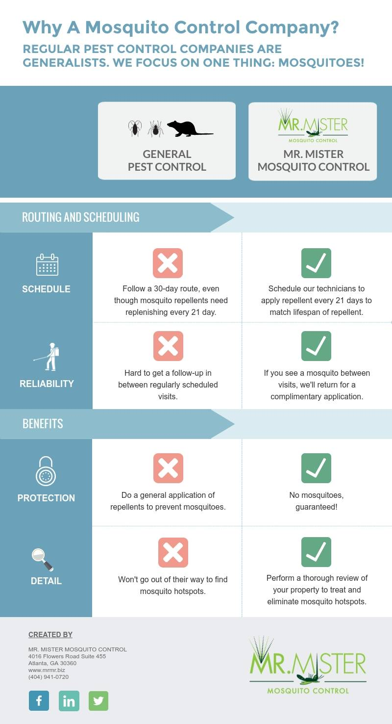 Why A Mosquito Control Company [infographic]