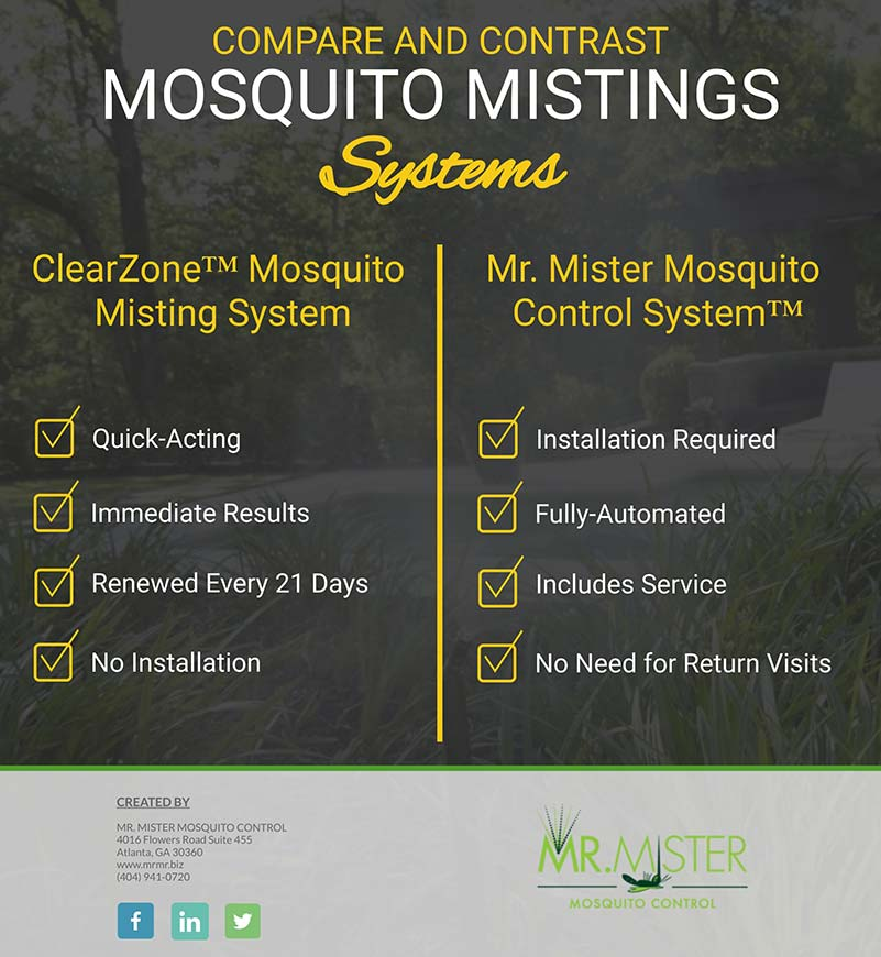 Mosquito Control Misting - How a Mosquito Misting System Works [infographic]