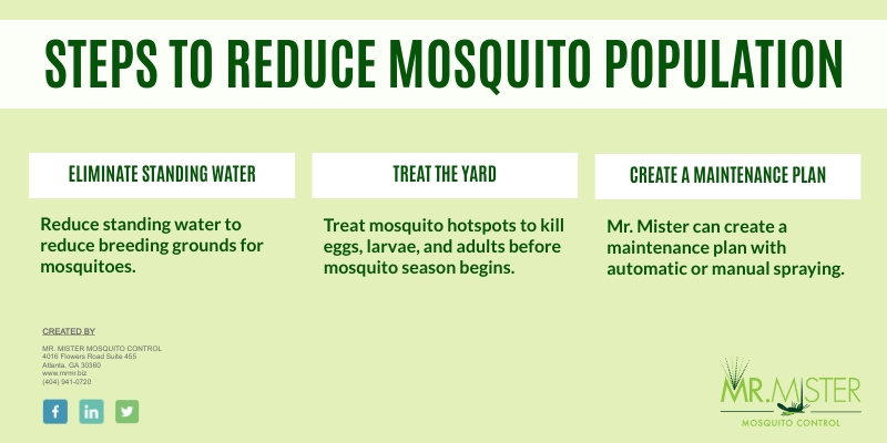 Global Warming and Mosquitoes [infographic]